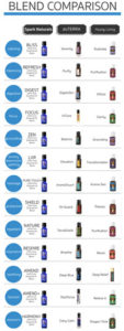 Spark Naturals vs doTERRA and Young Living